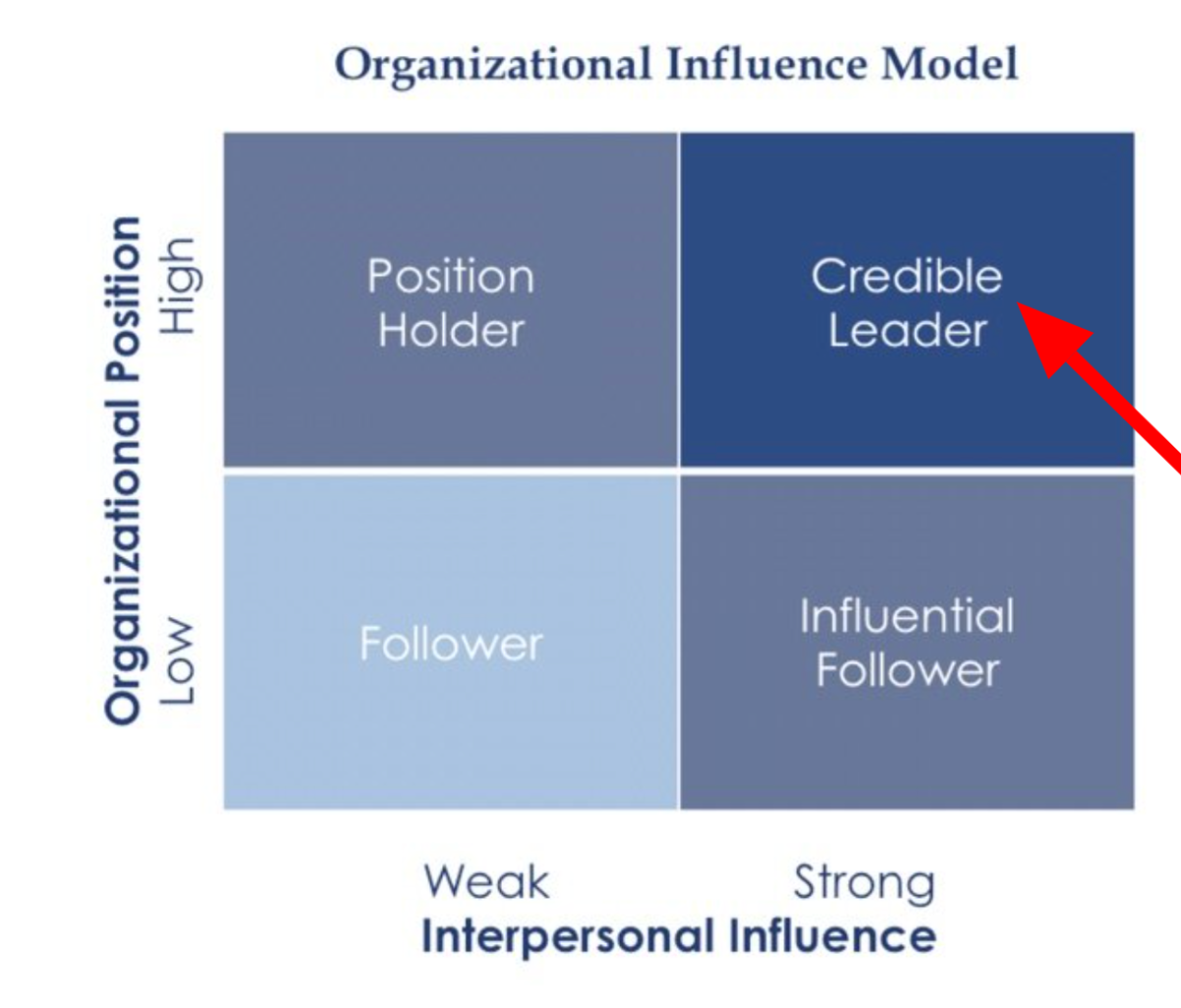 leader influence